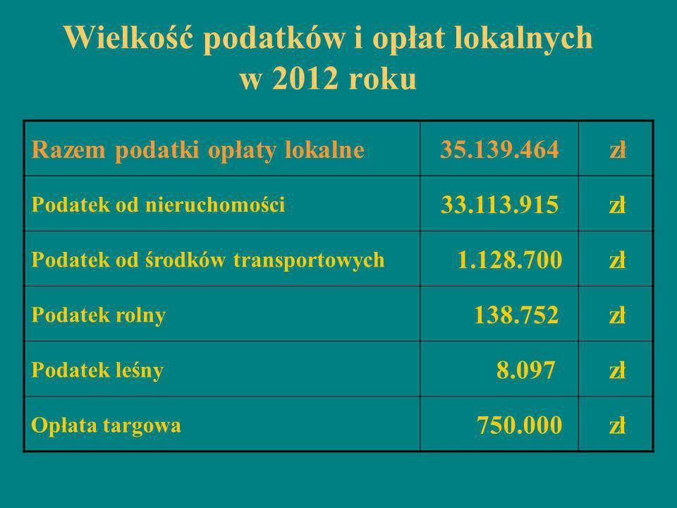 Wielkość podatków i opłat lokalnych w 2012 roku