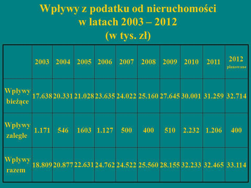 Wpływy z podatku od nieruchomości w latach 2003 – 2012 (w tys. zł)