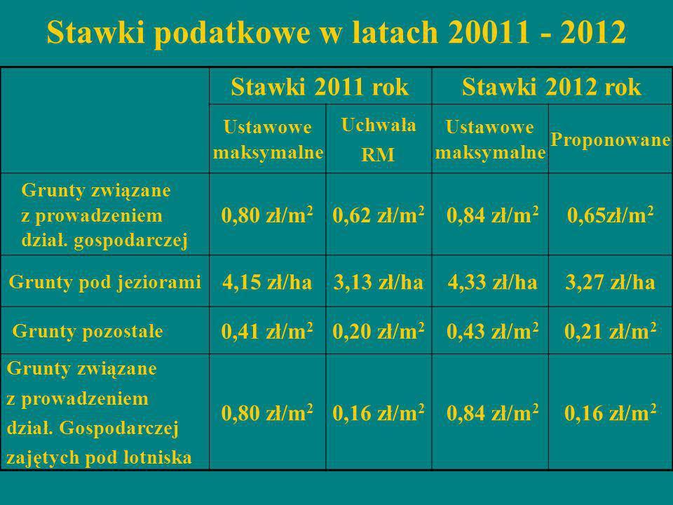 Stawki podatkowe w latach 20011 - 2012