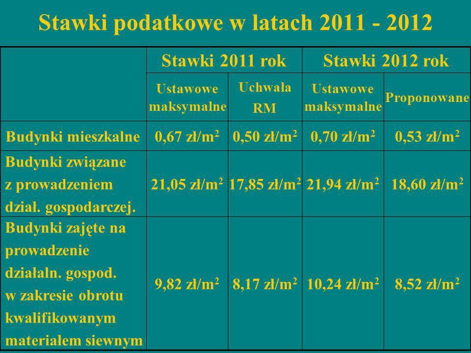 Stawki podatkowe w latach 2011 - 2012