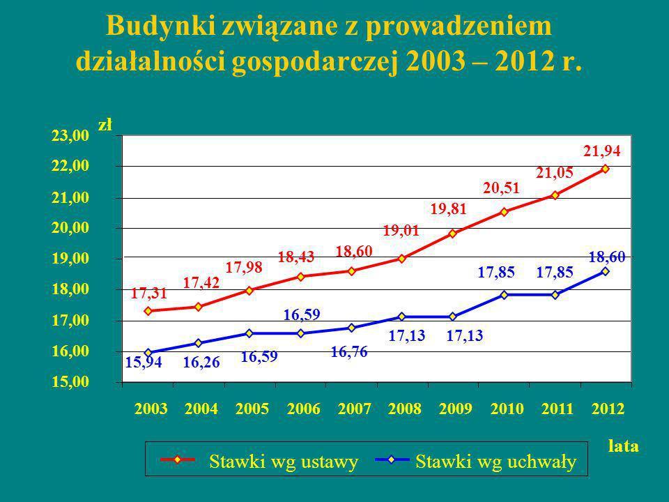 Budynki związane z prowadzeniem działalności gospodarczej 2003 – 2012 r.