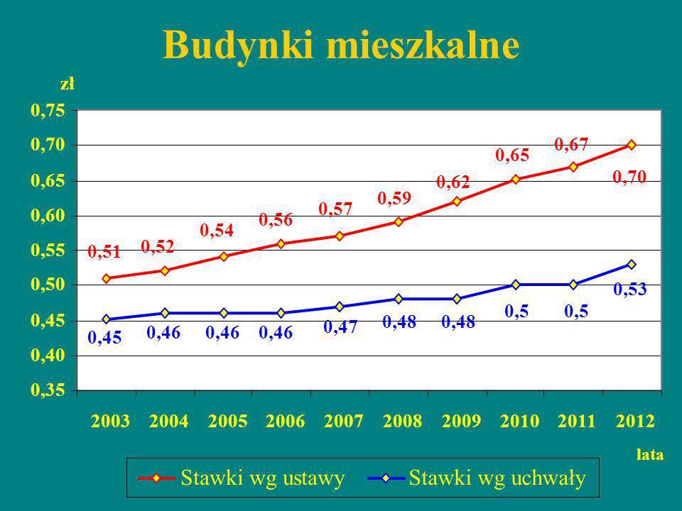 Budynki mieszkalne Stawki wg ustawy Stawki wg uchwały zł 0,75 0,70
