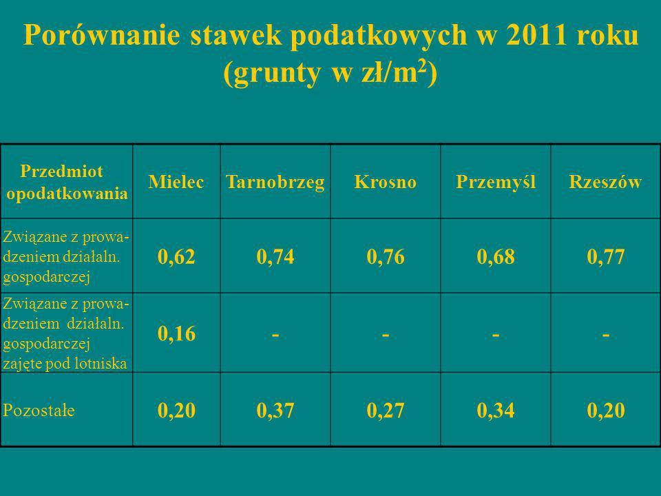 Porównanie stawek podatkowych w 2011 roku (grunty w zł/m2)