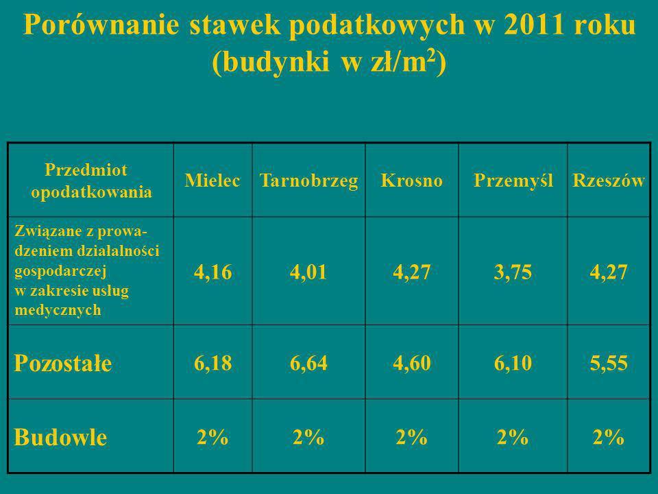 Porównanie stawek podatkowych w 2011 roku (budynki w zł/m2)
