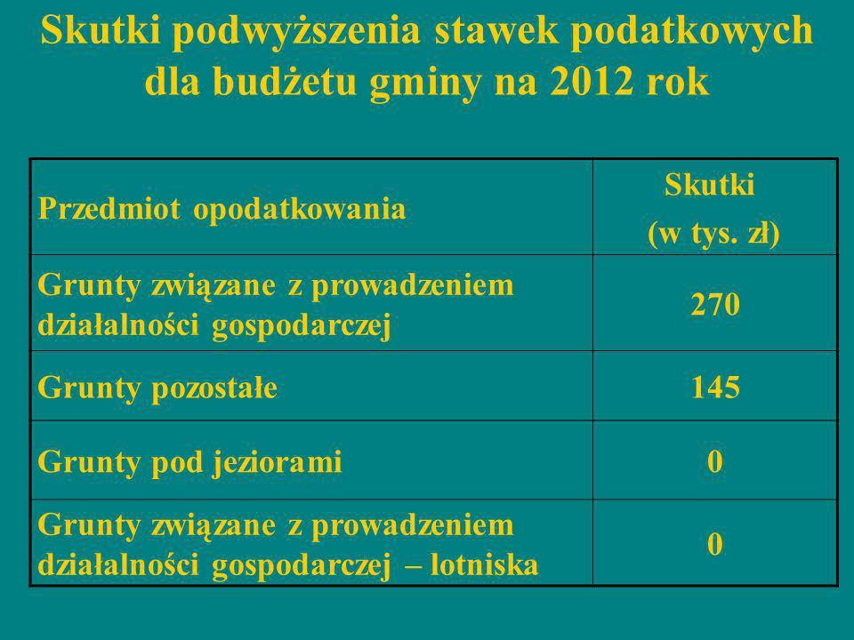 Skutki podwyższenia stawek podatkowych dla budżetu gminy na 2012 rok