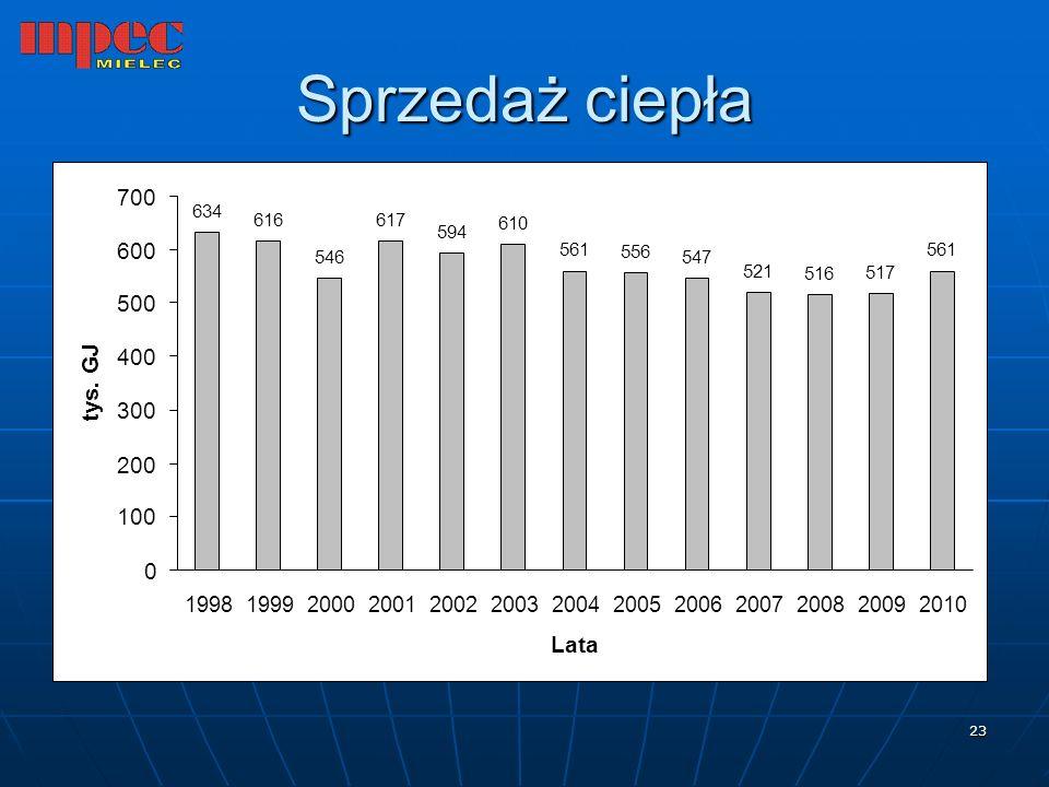 Sprzedaż ciepła 700 600 500 400 tys. GJ 300 200 100 Lata 1998 1999