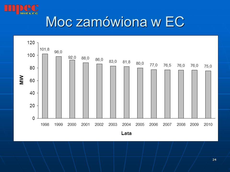Moc zamówiona w EC MW Lata 120 100 80 60 40 20 101,8 98,0 88,0 86,0