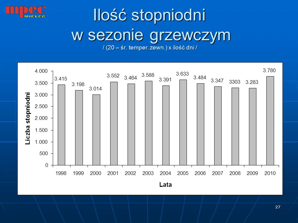 Ilość stopniodni w sezonie grzewczym / (20 – śr. temper. zewn