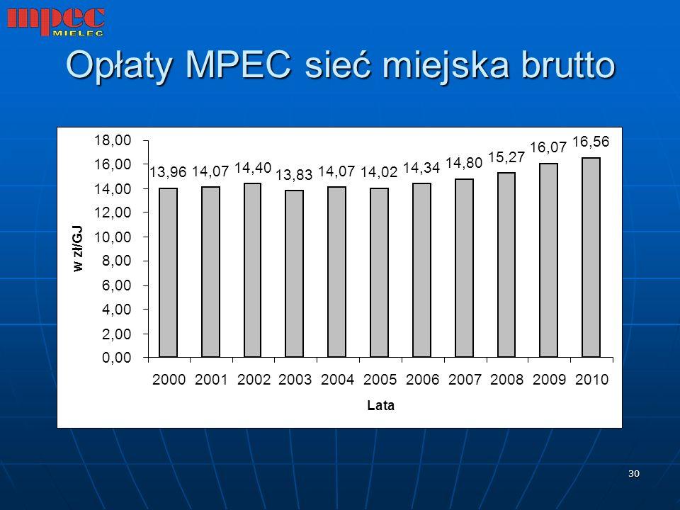 Opłaty MPEC sieć miejska brutto