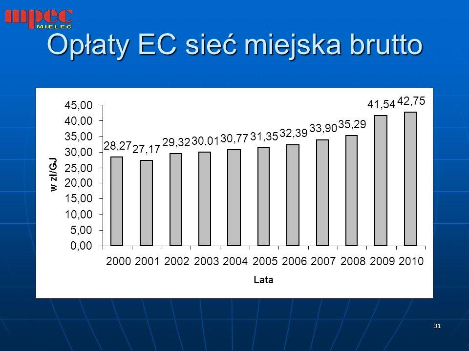 Opłaty EC sieć miejska brutto