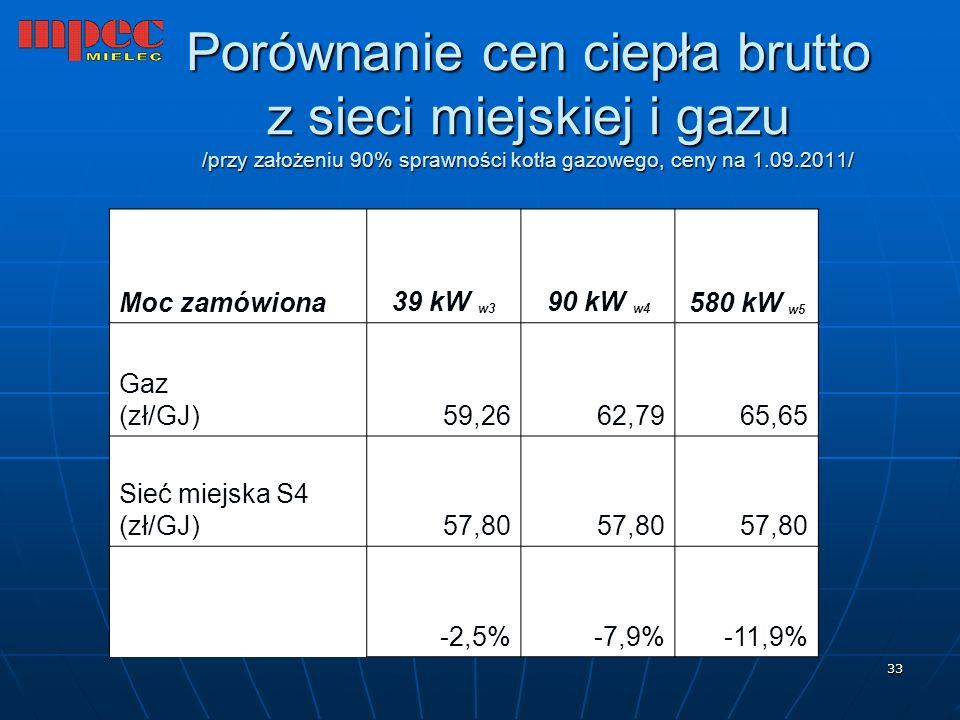 Porównanie cen ciepła brutto z sieci miejskiej i gazu /przy założeniu 90% sprawności kotła gazowego, ceny na 1.09.2011/