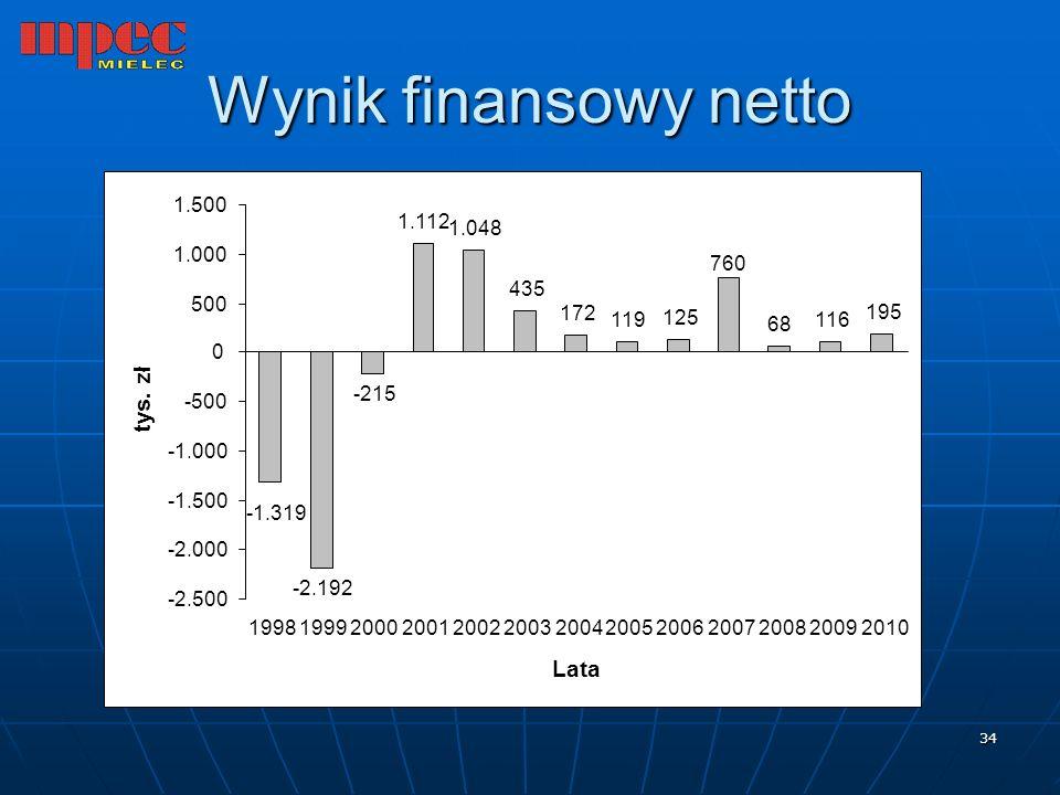 Wynik finansowy netto tys. zł Lata -2.192 -215 1.112 1.048 435 172 119