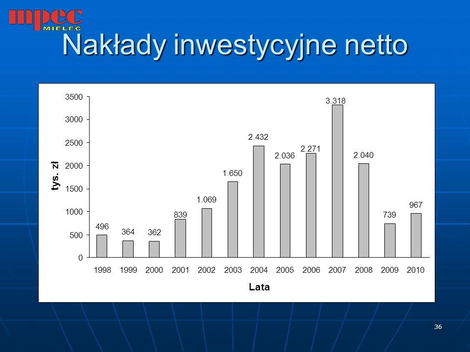 Nakłady inwestycyjne netto