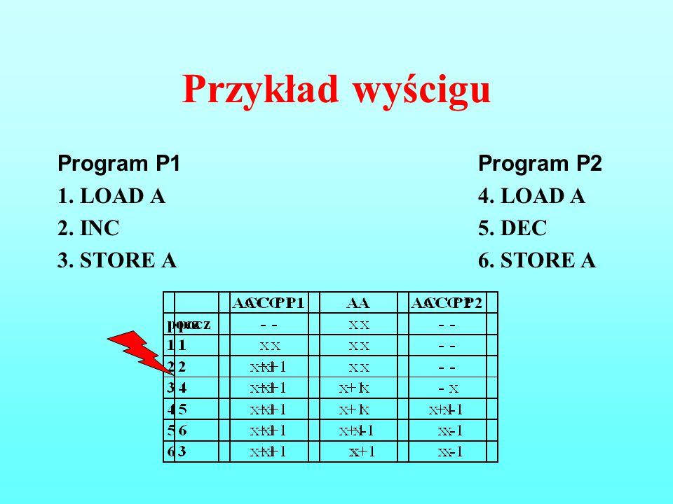 Przykład wyścigu Program P1 1. LOAD A 2. INC 3. STORE A Program P2