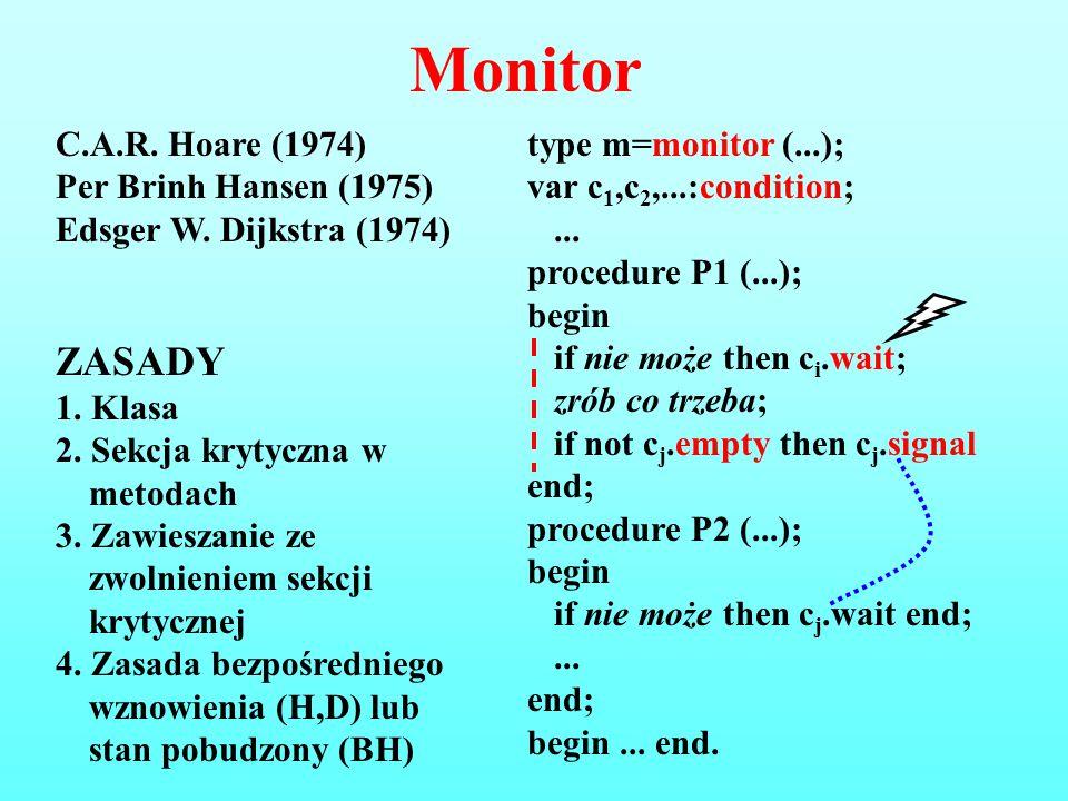 Monitor ZASADY C.A.R. Hoare (1974) Per Brinh Hansen (1975)