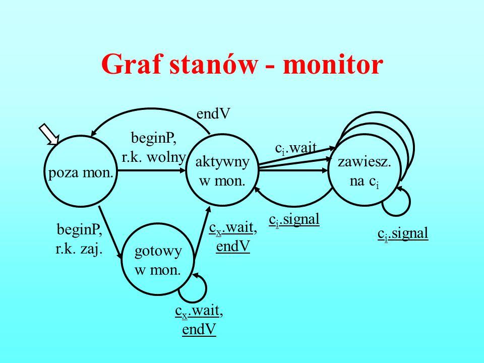 Graf stanów - monitor endV aktywny w mon. beginP, r.k. wolny poza mon.
