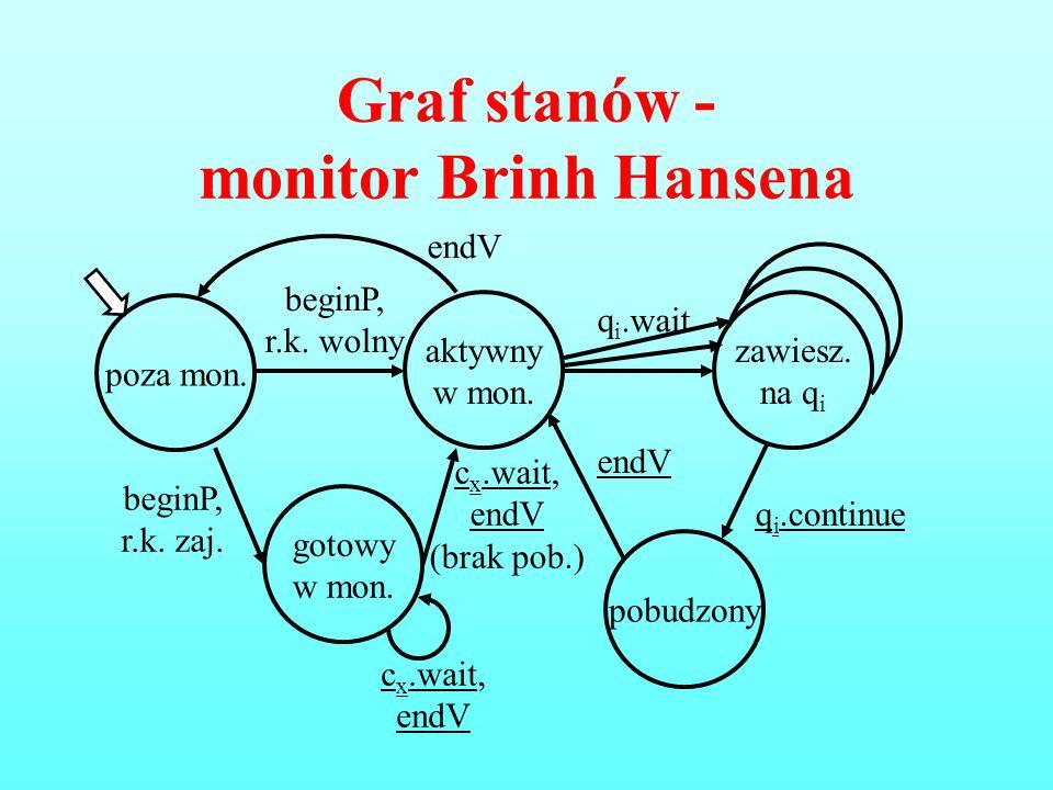 Graf stanów - monitor Brinh Hansena