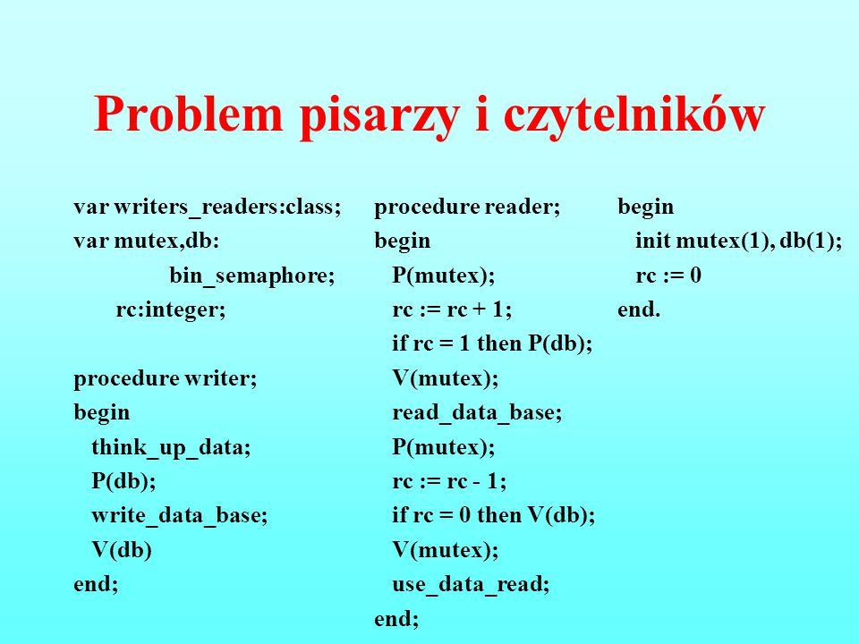 Problem pisarzy i czytelników