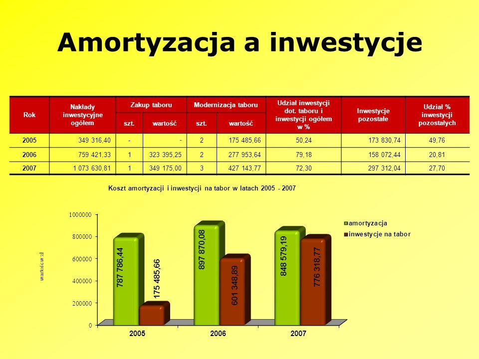Amortyzacja a inwestycje