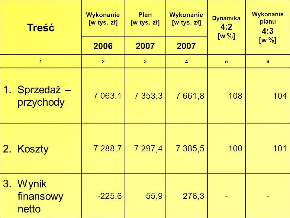 Treść 1. Sprzedaż – przychody 2. Koszty 3. Wynik finansowy netto 2006