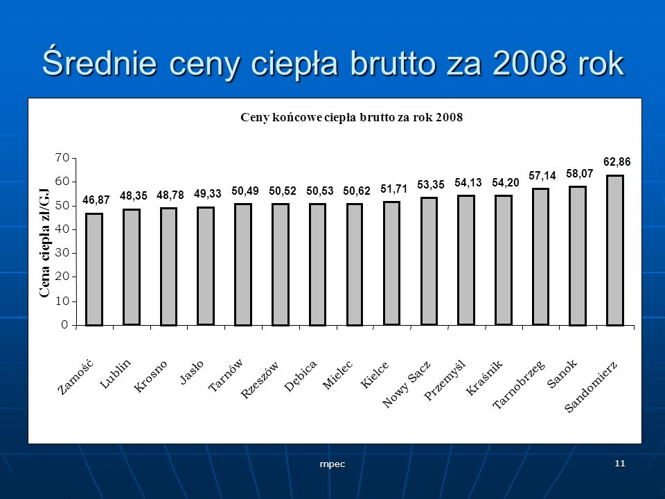 Średnie ceny ciepła brutto za 2008 rok