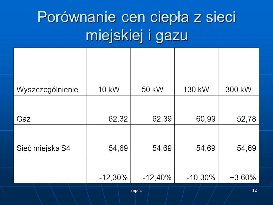 Porównanie cen ciepła z sieci miejskiej i gazu