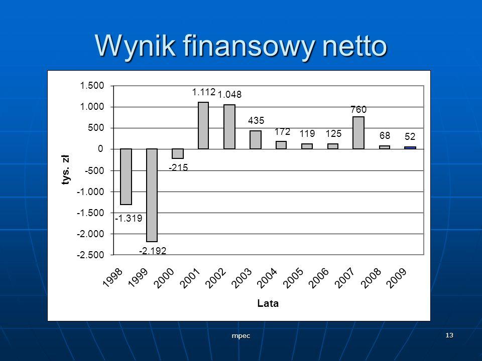 Wynik finansowy netto -2.192. -215. 1.112. 1.048. 435. 172. 119. 125. 68. 52. 760. -1.319.