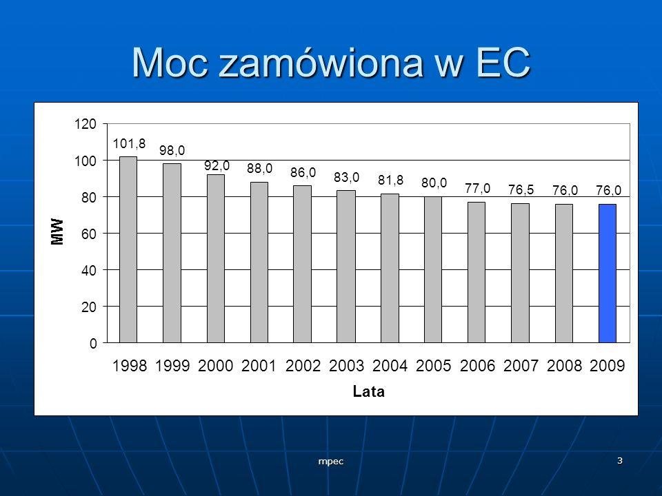 Moc zamówiona w EC 101,8. 98,0. 88,0. 86,0. 83,0. 81,8. 80,0. 77,0. 76,5. 76,0. 92,0. 20.