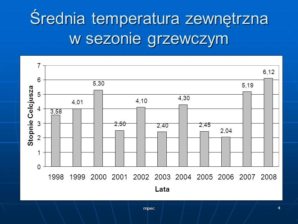 Średnia temperatura zewnętrzna w sezonie grzewczym