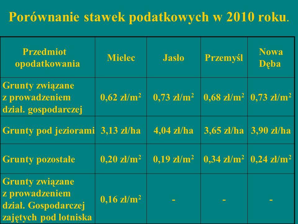 Porównanie stawek podatkowych w 2010 roku.
