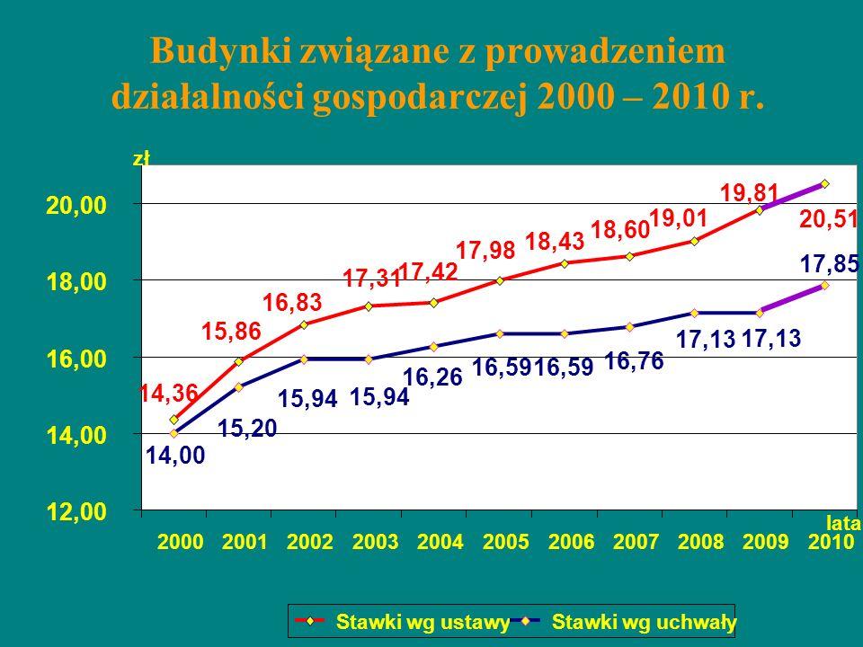 Budynki związane z prowadzeniem działalności gospodarczej 2000 – 2010 r.