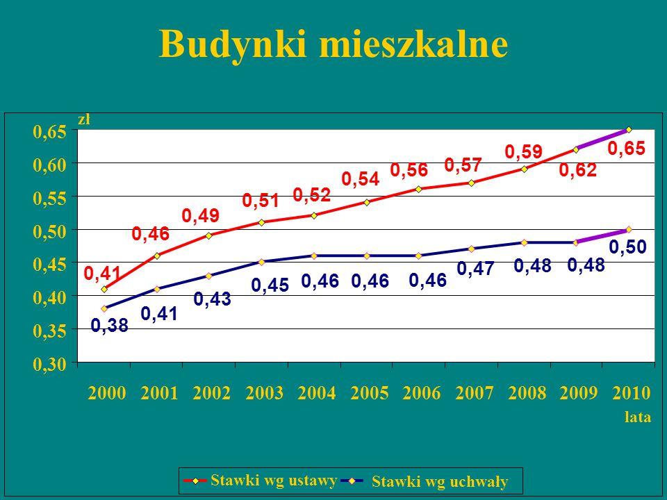 Budynki mieszkalne zł. 0,65. 0,59. 0,65. 0,60. 0,57. 0,56. 0,62. 0,54. 0,55. 0,52. 0,51.