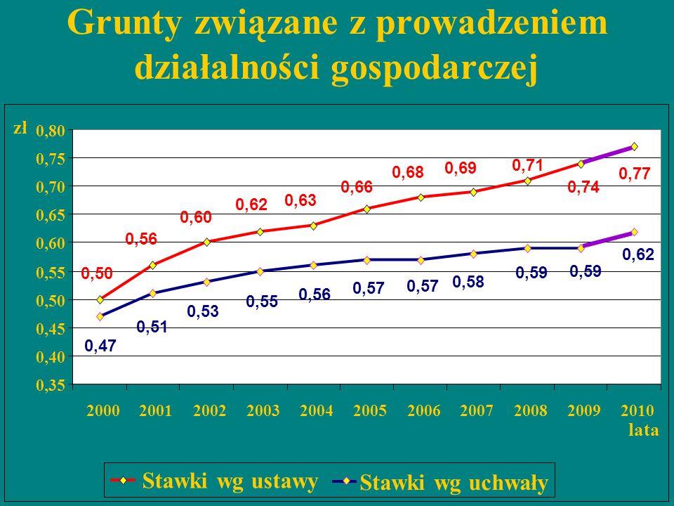 Grunty związane z prowadzeniem działalności gospodarczej