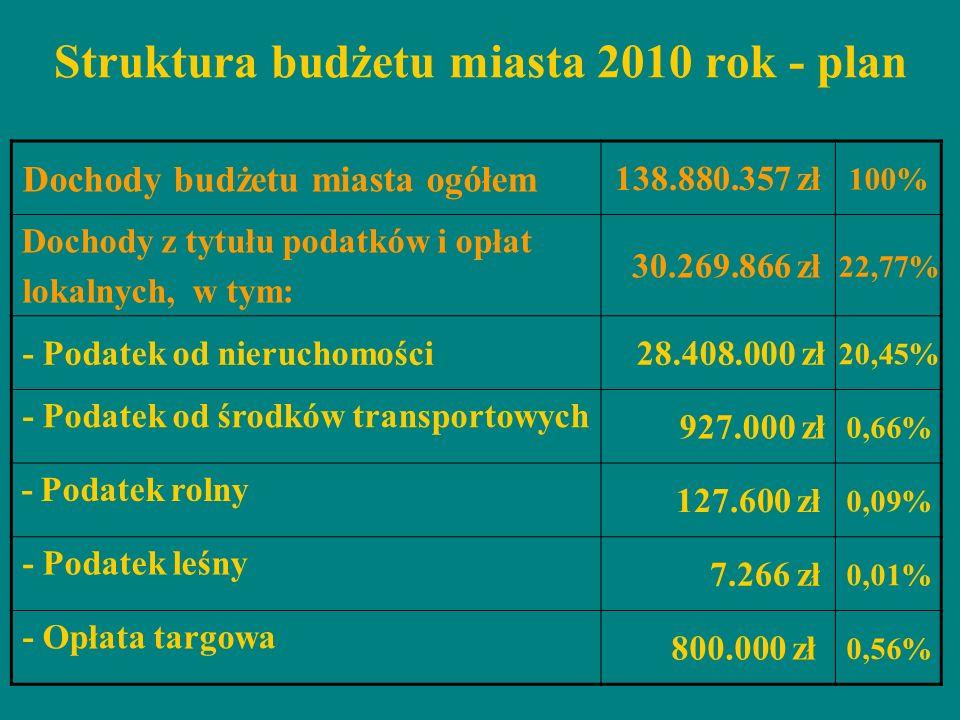 Struktura budżetu miasta 2010 rok - plan