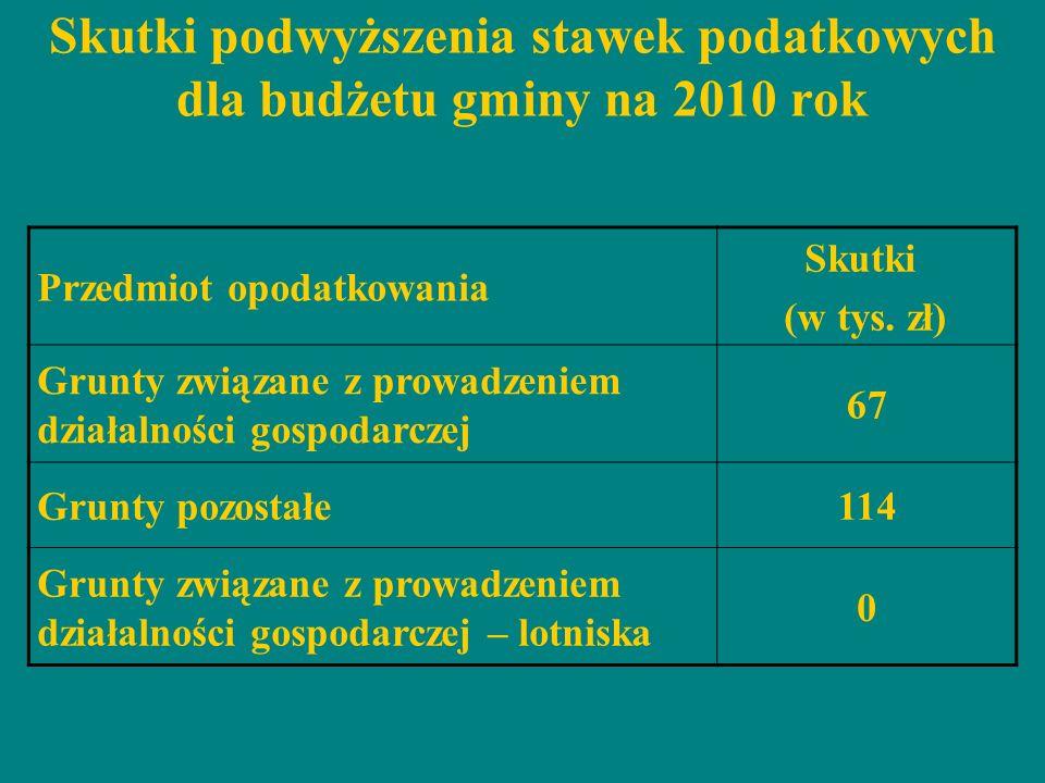 Skutki podwyższenia stawek podatkowych dla budżetu gminy na 2010 rok