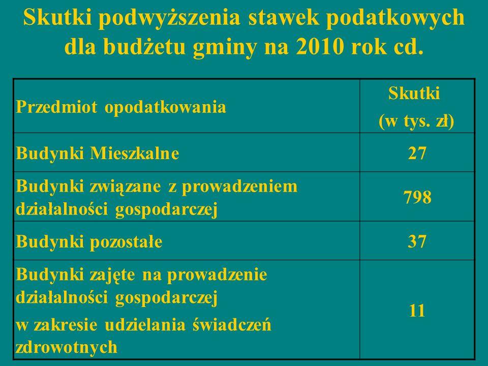 Skutki podwyższenia stawek podatkowych dla budżetu gminy na 2010 rok cd.