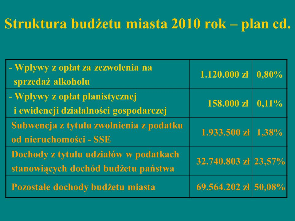 Struktura budżetu miasta 2010 rok – plan cd.