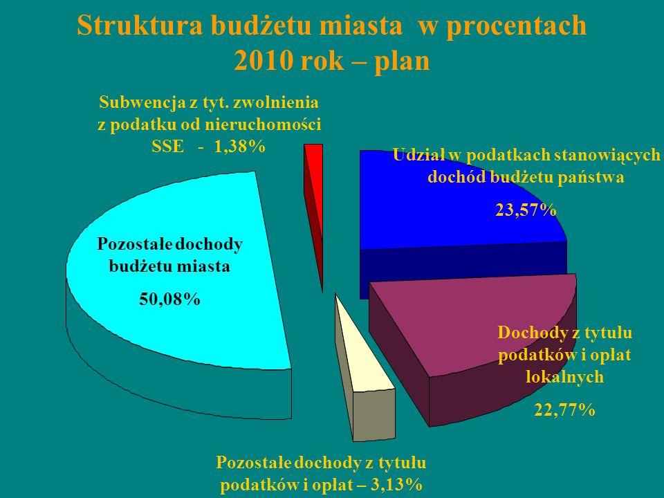 Struktura budżetu miasta w procentach 2010 rok – plan