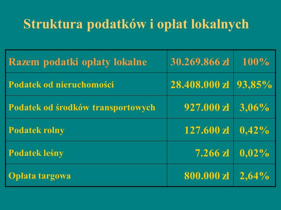 Struktura podatków i opłat lokalnych