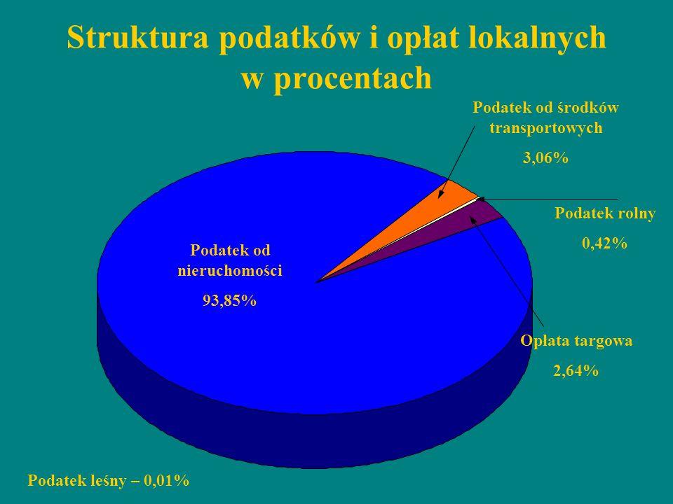 Struktura podatków i opłat lokalnych w procentach