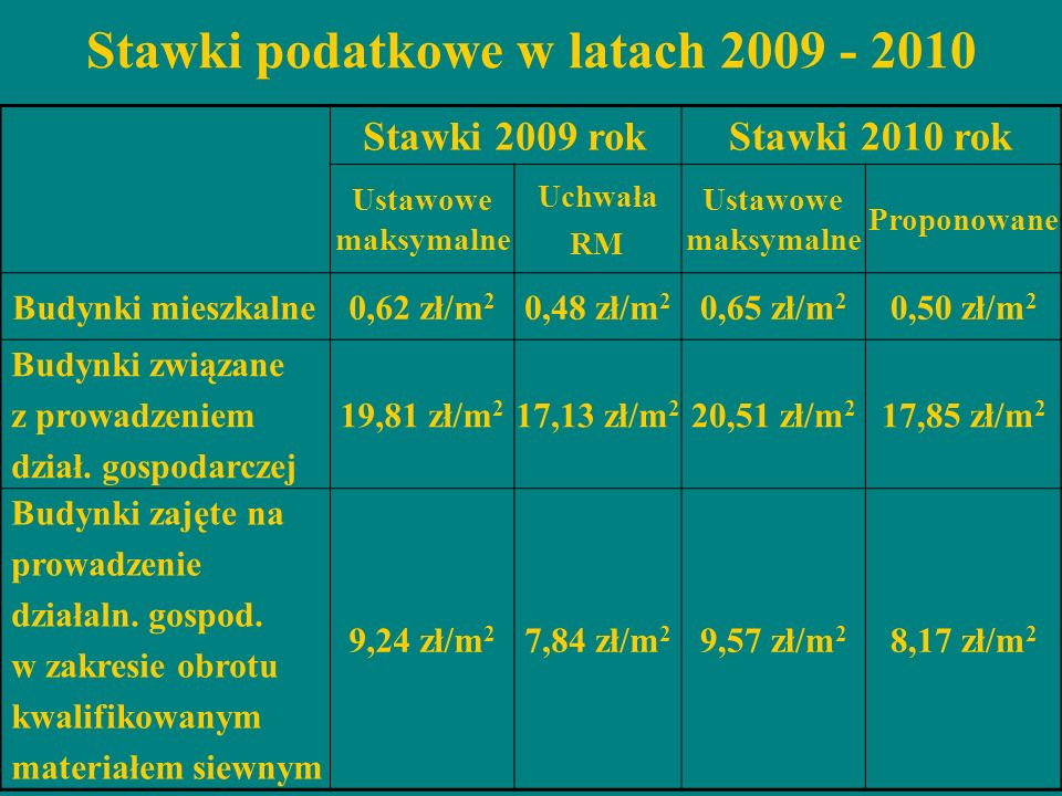 Stawki podatkowe w latach 2009 - 2010