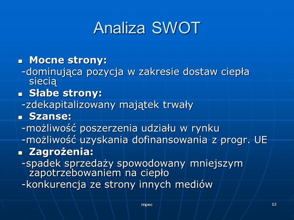 Analiza SWOT Mocne strony:
