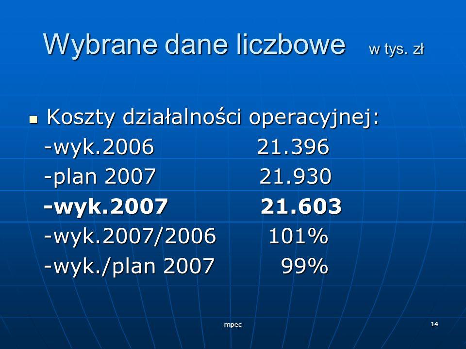 Wybrane dane liczbowe w tys. zł