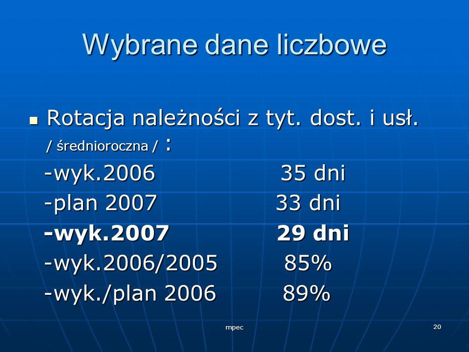 Wybrane dane liczbowe Rotacja należności z tyt. dost. i usł. / średnioroczna / : -wyk.2006 35 dni.