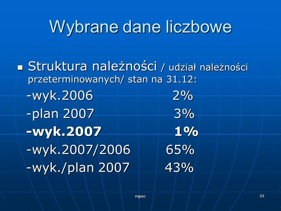 Wybrane dane liczbowe Struktura należności / udział należności przeterminowanych/ stan na 31.12: