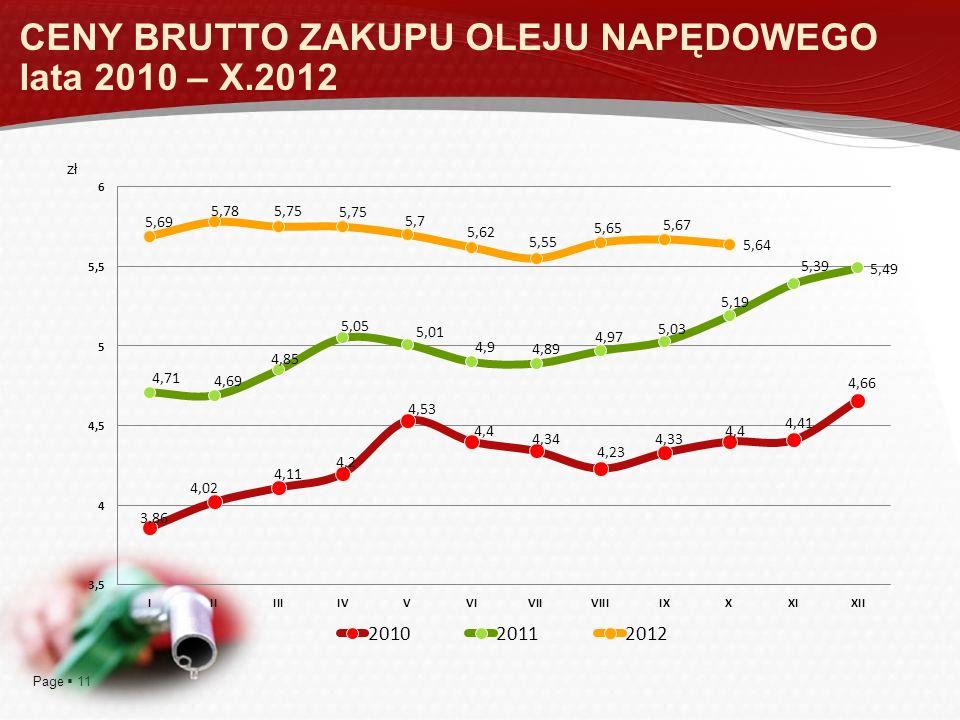 CENY BRUTTO ZAKUPU OLEJU NAPĘDOWEGO lata 2010 – X.2012