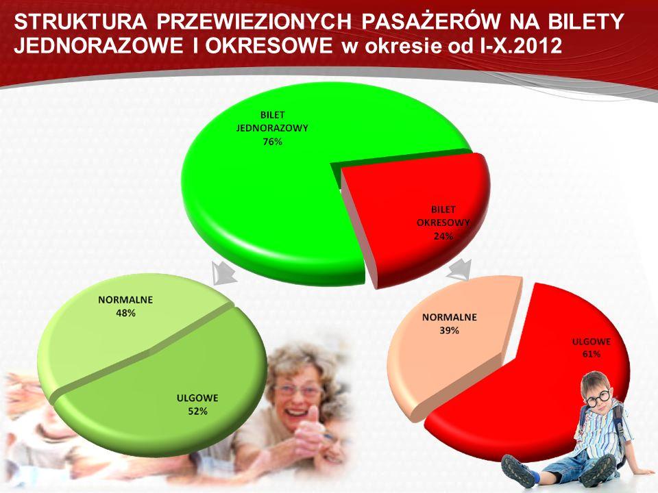 STRUKTURA PRZEWIEZIONYCH PASAŻERÓW NA BILETY JEDNORAZOWE I OKRESOWE w okresie od I-X.2012