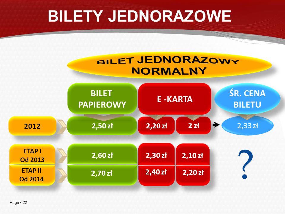 BILETY JEDNORAZOWE BILET ŚR. CENA E -KARTA PAPIEROWY BILETU 2,50 zł
