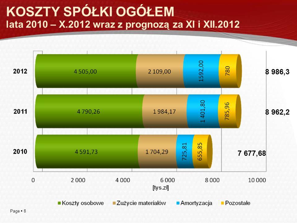 KOSZTY SPÓŁKI OGÓŁEM lata 2010 – X. 2012 wraz z prognozą za XI i XII