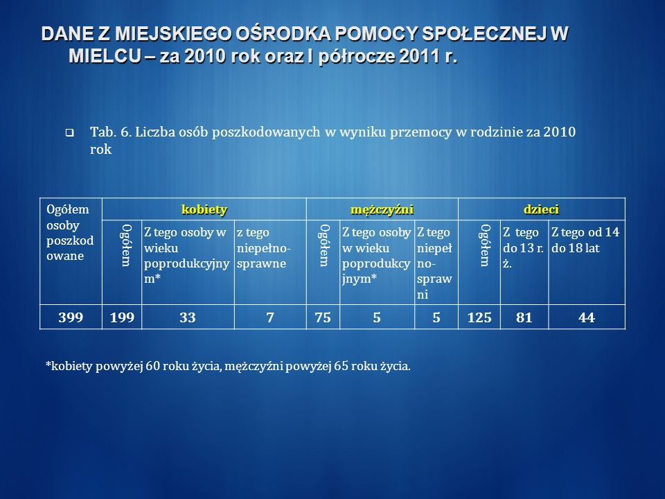 DANE Z MIEJSKIEGO OŚRODKA POMOCY SPOŁECZNEJ W MIELCU – za 2010 rok oraz I półrocze 2011 r.